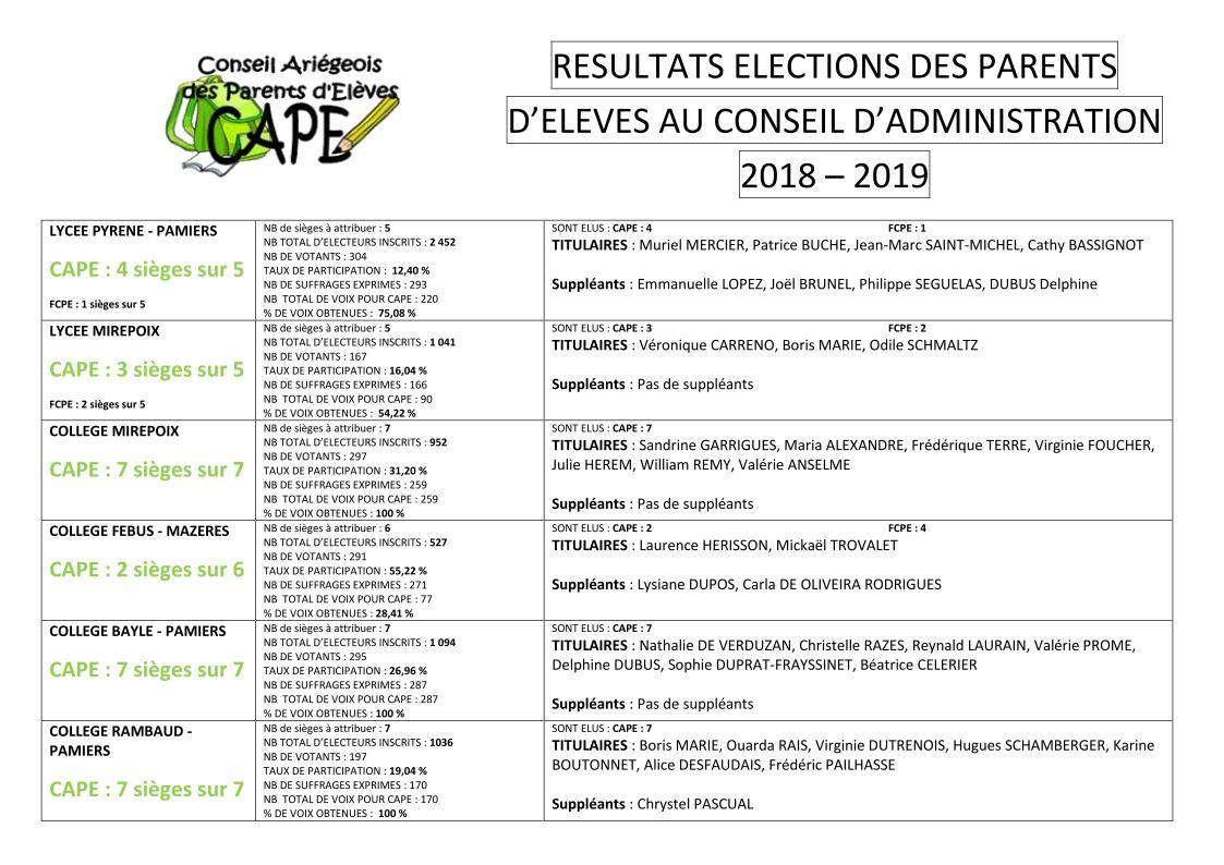 Resultats elections 2018 2019
